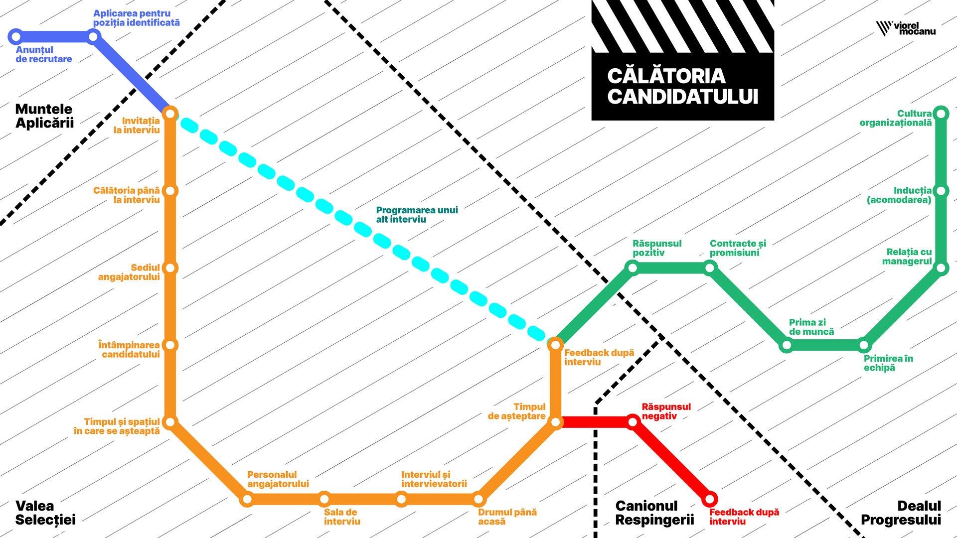 Călătoria Candidatului prin procesul de recrutare, de la interacțiunea cu anunțul de recrutare până după angajare sau respingere.