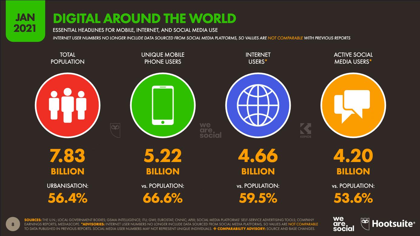 Raportul digital mondial din ianuarie 2021 de la Hootsuite despre procentul de oameni care folosesc telefoane, Internet și social media